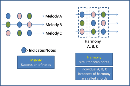 Melody vs Harmony