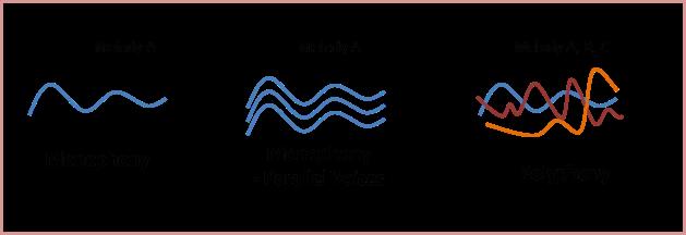 Monophony vs polyphony