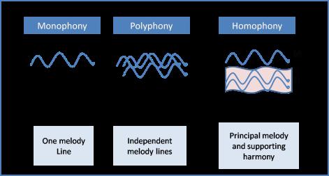 Mono vs poly vs homophony (1)