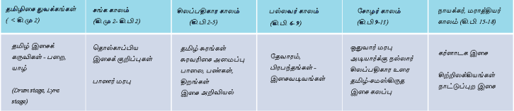 Tamil Music history table
