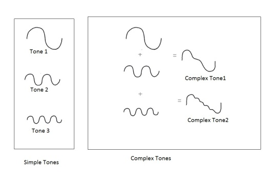 complex-tones