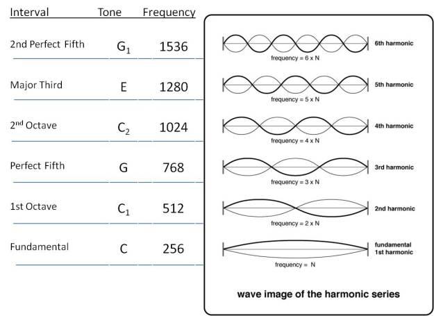 wave-images-of-harmonic-series.jpg