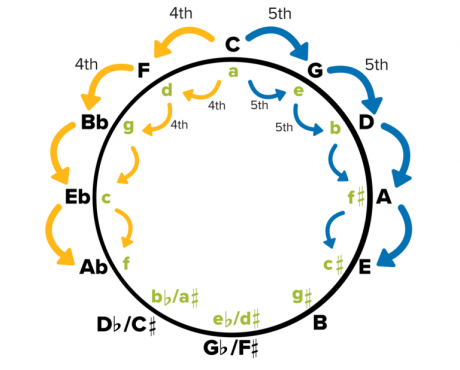 Circle-of-Fifths-Close