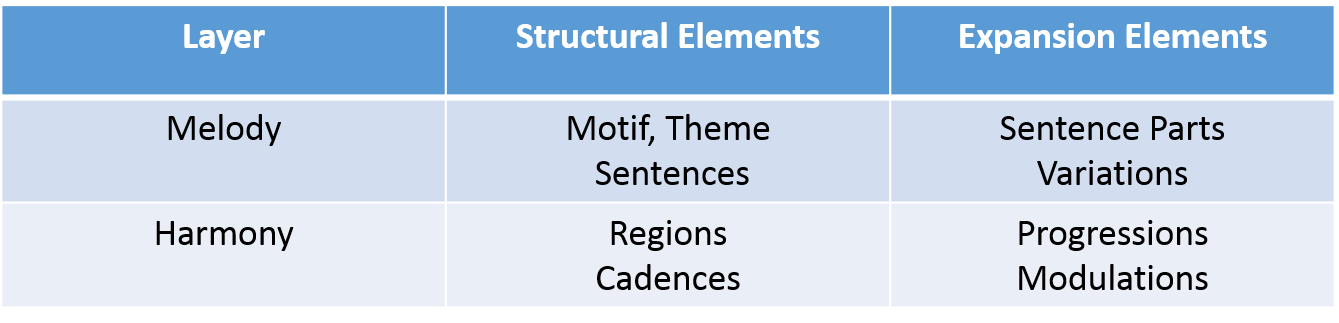 FormalElements