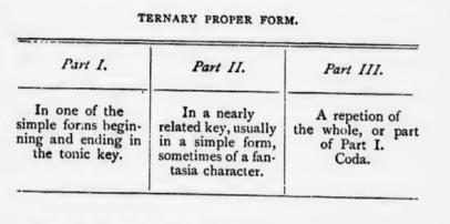 ternary proper form